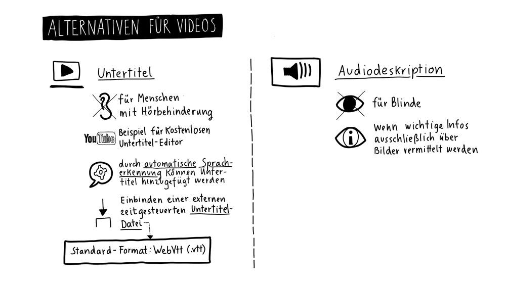 Alternativen für Videos: Untertitel, Audiodeskription, Infos in Leichter Sprache und in Gebärdensprache.