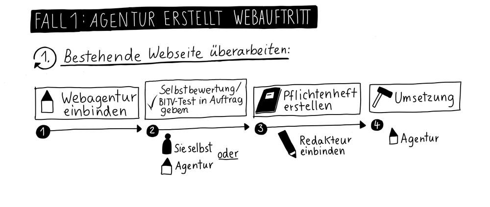 Fall 1: Agentur erstellt Webauftritt. 1. bestehende Webseite überarbeiten: 1 Webagentur einbinden, 2 Selbetbewertung/BITV-Test in Auftrag geben, 3 Pflichtenheft erstellen, 4 Umsetzung.