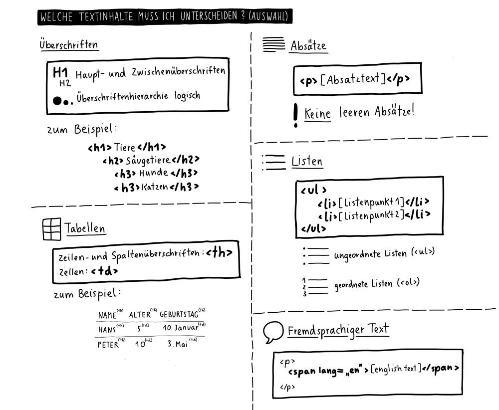 Welche Textinhalte muss ich unterscheiden (Ausschnitt)? Überschriften, Absätze, Tabellen, Listen, Fremdsprachiger Text, Links auf andere Formate.