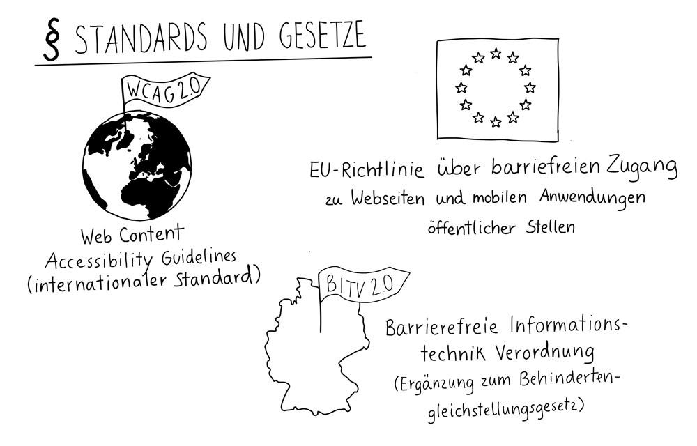 Standards und Gesetze: Web Content Accessibility Guidelines, EU-Richtlinie über barrierefreien Zugang, Barrierefreie Informationstechnikverordnung.