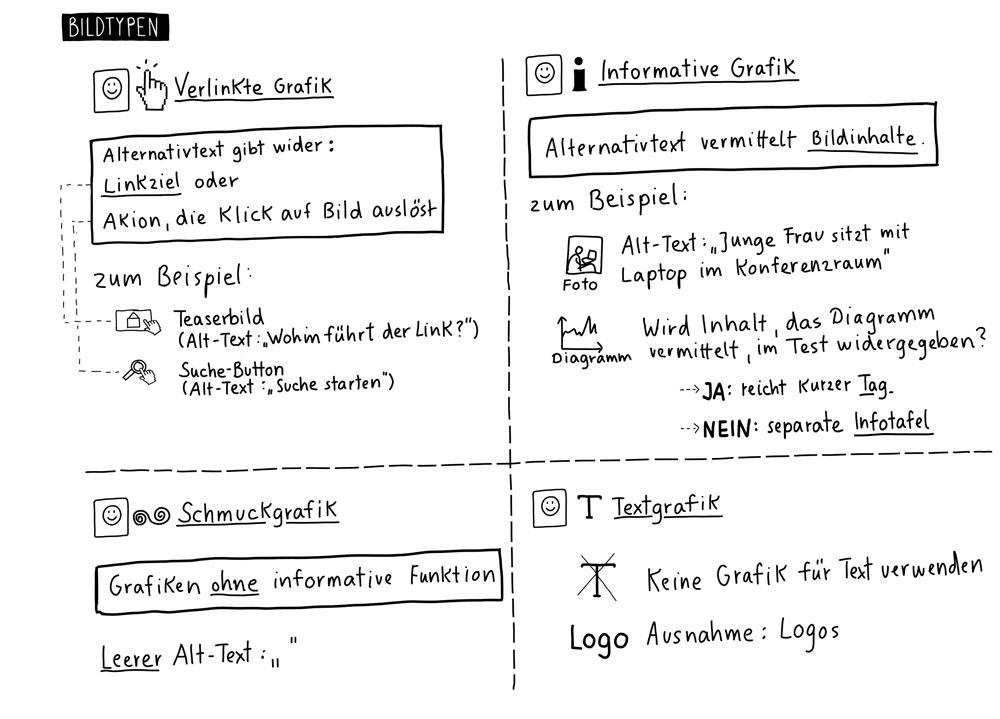 Bilddtypen: verlinkte Grafik (Alt-Text = Linkziel oder Aktion), informative Grafik (Alt-Text vermittelt Bildinhalte), Schmuckgrafik (kein Alt-Text), Textgrafik: keine Grafik für Text verwenden.