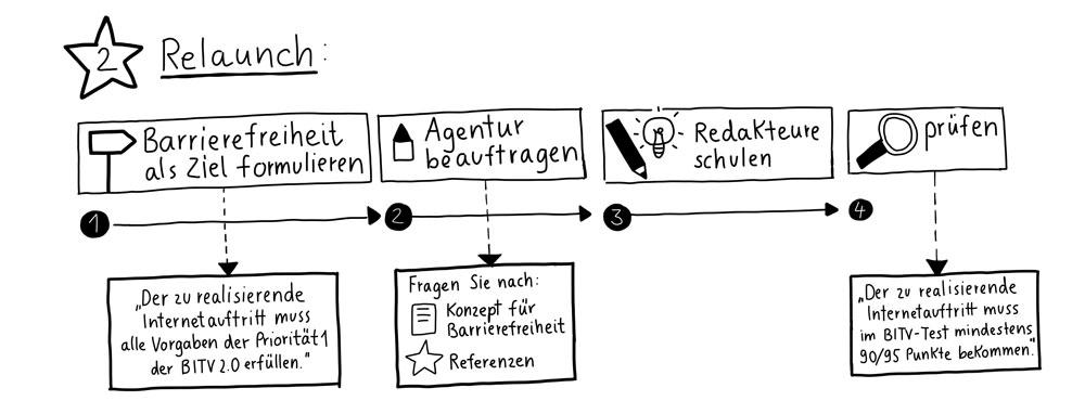 2. Relaunch: barrierefreiheit6 als Ziel formulieren, Agentur beauftragen. Redaktion schulen, prüfen.