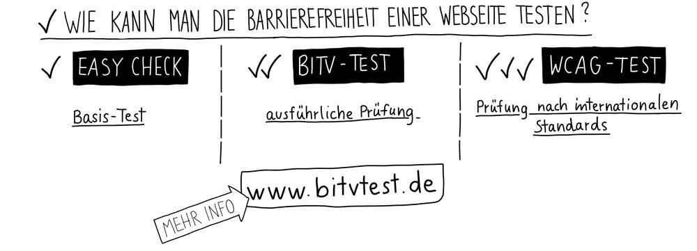 Wie kann man die Barrierefreiheit einer Webseite testen? Easy Check: Basis-Test. BITV-test: ausführliche Prüfung. WCAG-Test: Prüfung nach internationalen Standards.