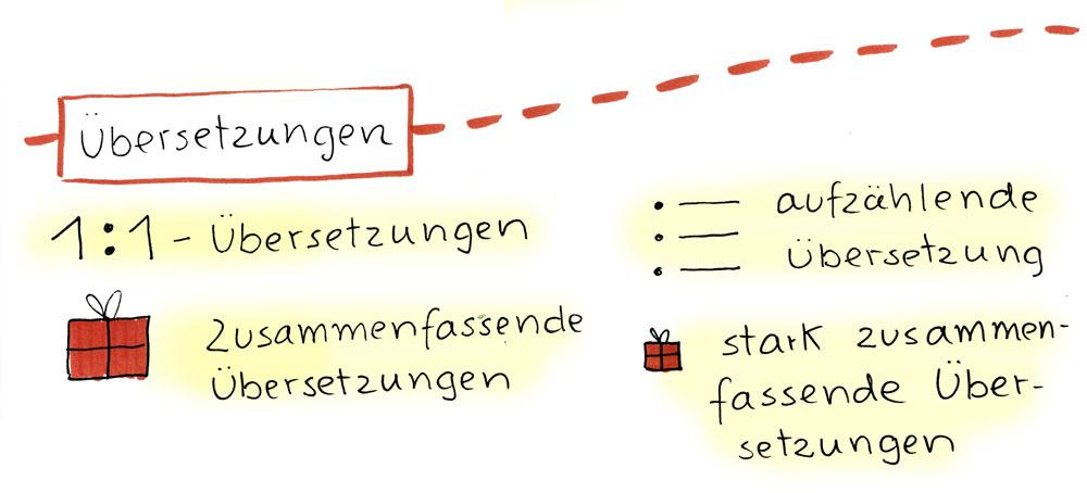 Übersetzungen: 1:1-Übersetzungen, aufzählende Übersetzungen, zusammenfassende Übersetzungen, stark zusammenfassende Übersetzungen.