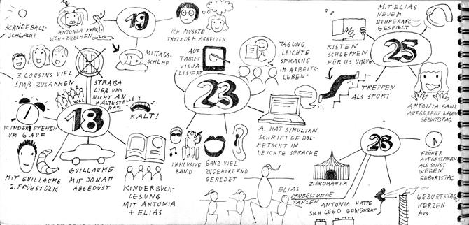Seite aus Sketchnotes-Tagebuch. 18., 23., 25. und 28.3.. Anordnung pro Tag in MindMaps.. Piktogramme und kurze Texte. Wirkt sehr verspielt und kreativ durch die neue Anordnung und auffällige Schrift für Datum.