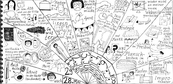Seite aus Sketchnotes-Tagebuch. 28.5. bis 8.6. Felder sind strahlenförmig von Punkt unten mittig angeordnet. Sehr viele Piktogramme kombiniert mit kurzen Notizen. Wirkt insgesamt durch die Dichte sehr voll. Aber auch Hingucker durch die abweichende Anordnung.
