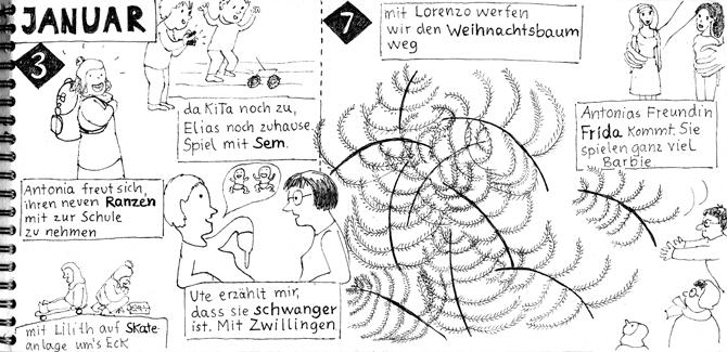 """Seite aus Sketchnotes-Tagebuch. 3. und 7.1.. Bilder sind über Textkästen platziert. Text in groß- und Kleinbuchstaben. Man sieht Weihnachtsbaumhaufen, eine Freundin, die auf ihren Bauch zeigt und sagt, dass sie Zwillinge bekommt. Blatt wirkt durch die strengere Anordnung """"geordneter""""."""