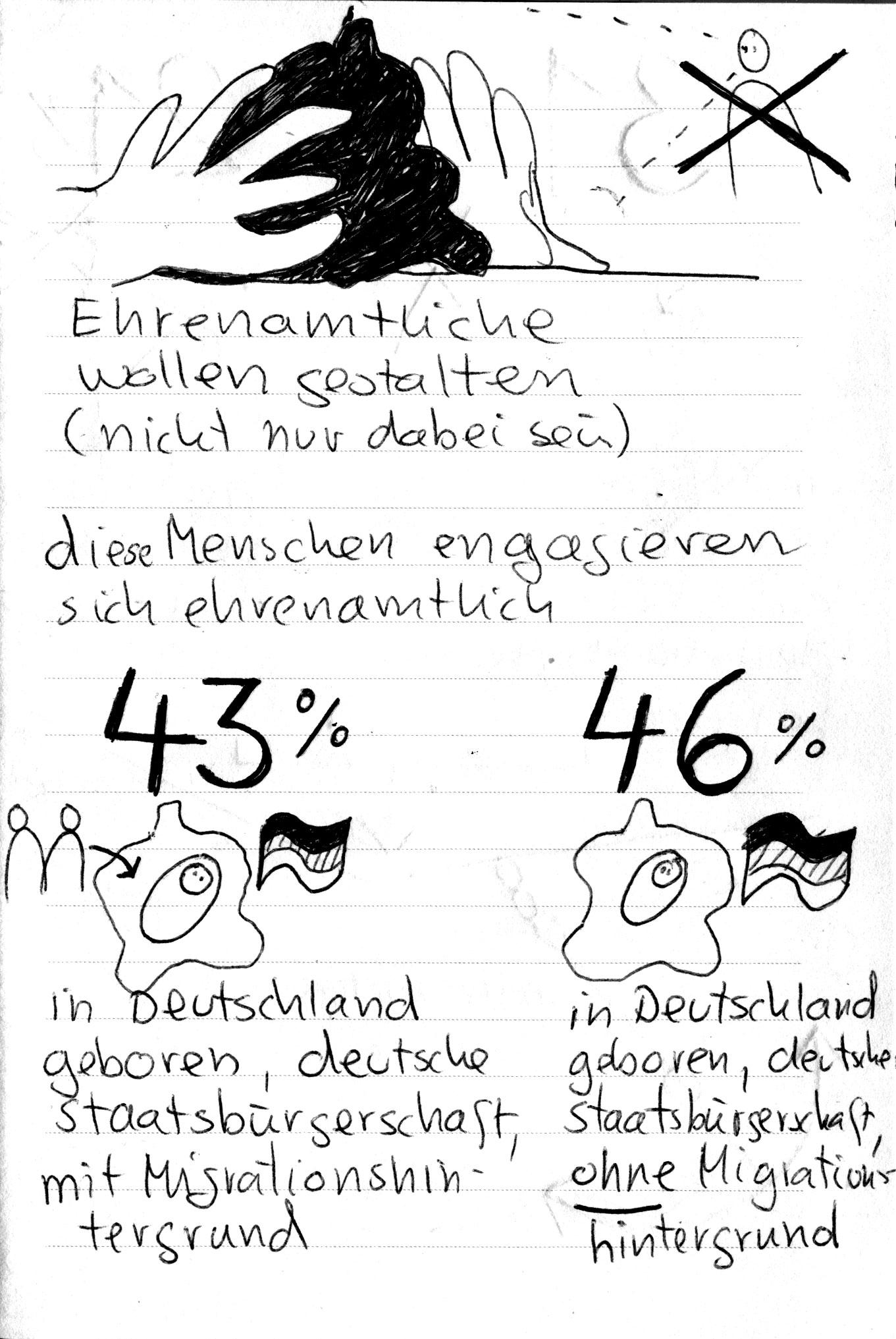 """""""Ehrenamtliche wollen gestalten"""", so viele wollen sich ehrenamtlich engagieren: 43% der in Deutschland geborenen mit einet deutschen Staatsbürgerschaft und Mgrantionshintegrund und 46 % der in Dtl geborenen und dt Staatsbürgerschaft und OHNE Migrationshintergrund"""" – Aussage von Lamsa über ihre Ziele festgehalten in Sketchnotes zur Lamsa Frühjahrsakademie"""