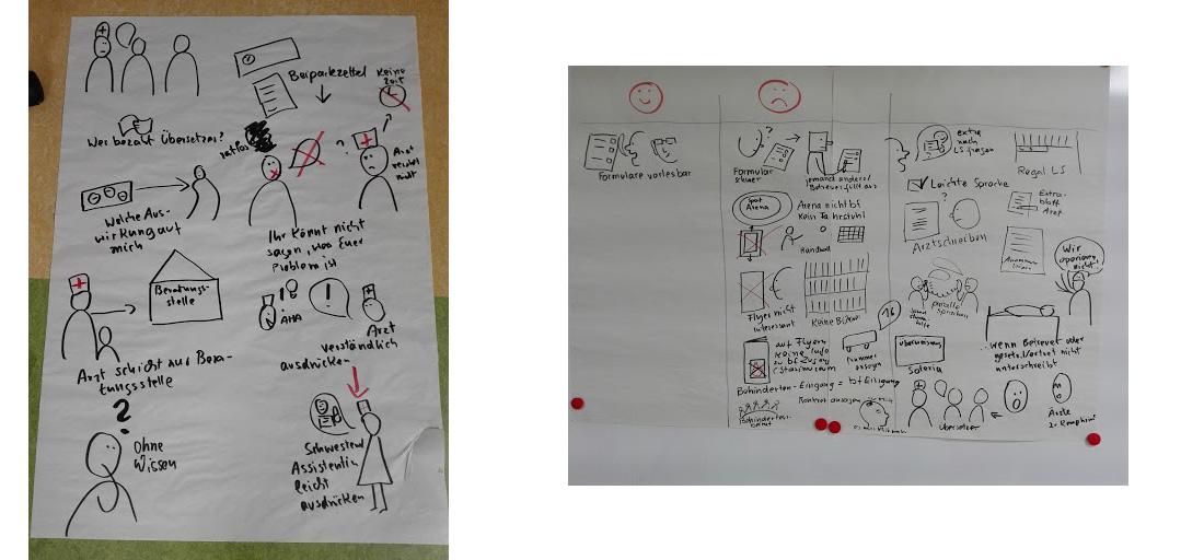 skizzenhaft beschriebenes und bezeichnetes Pinnwandpapierskizzenhaft beschriebenes und bezeichnetes Flipchartpapier,