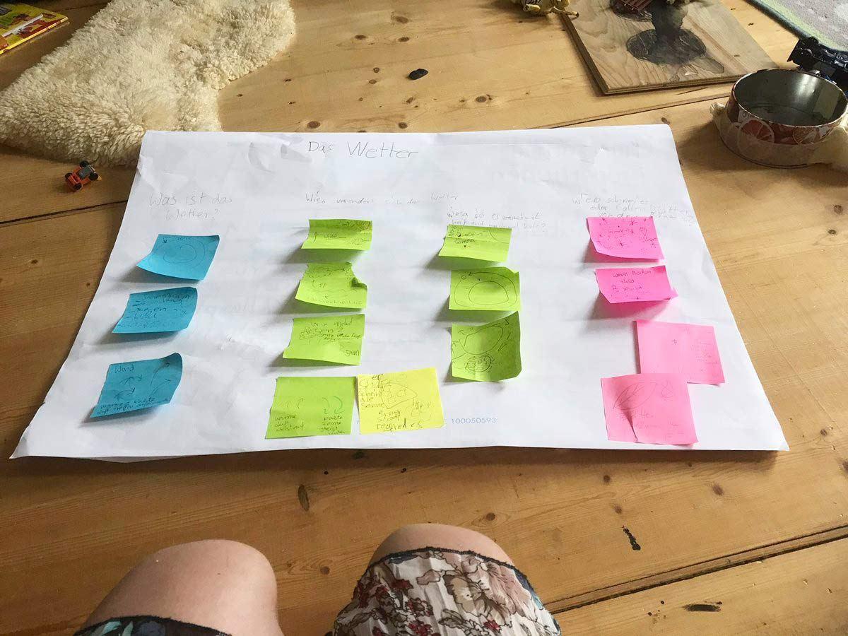 """auf einem A1-Blatt ist oben mittig der Titel """"Das Wetter"""" geschrieben. darunter vier Spalten, in denen jeweils ein paar Klebezettel geklebt sind derselben Farbe."""