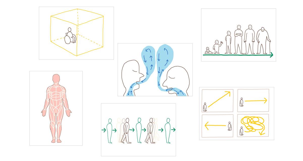 6 Karten mit einfachen Strichzeichnungen. Karte 1: person im Rolli in einem Kubus. Karte 2: Ansicht eines Körpers und seiner Muskelschicht. Karte 3: zwei Menschen stehen sich gegenüber mit geschlossenen Augen udn atmen einfach ruhig. Karte 4: Mensch bewegt sich von links nach rechts. Die zwei Phasen der Bewegung