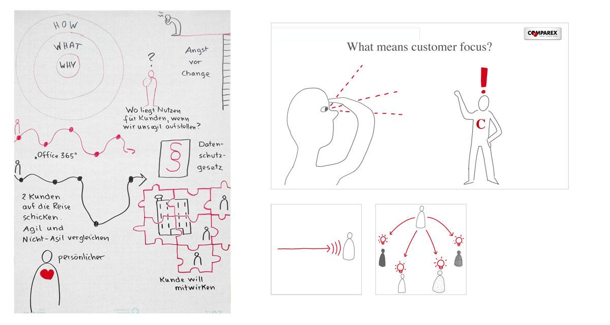 Flipchart-Papier mit skizzierten Visualisierungen: ein großer Kreis enthält zwei kleinere Kreise in sich. Innen: