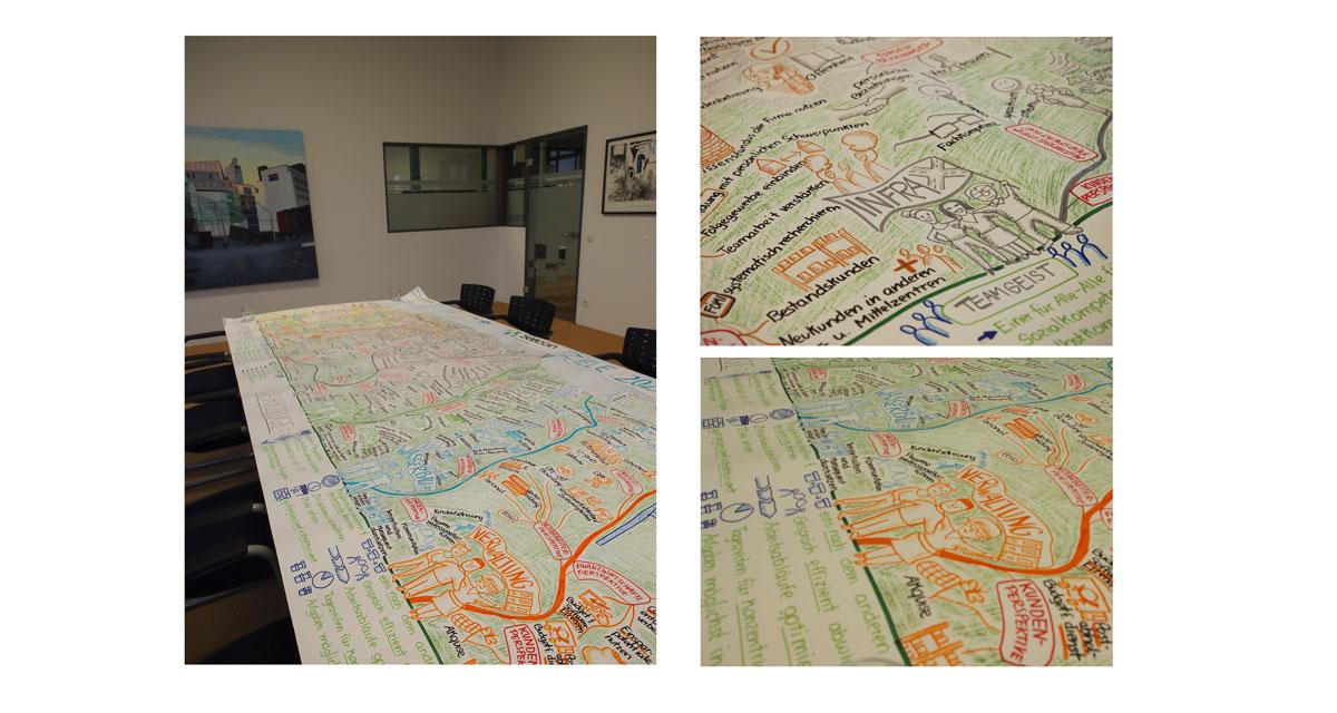 großes visualisiertes Papier (Maße ca. 2,50 mal 1,20) liegt auf Tisch in einem Meetingraum. Als Überschrift